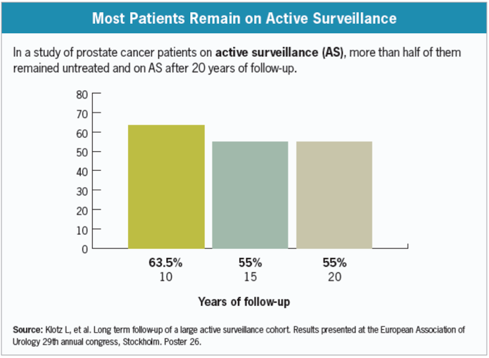 active surveillance prostate cancer